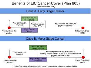 LIC Cancer Cover (Plan 905) Benefit Illustration