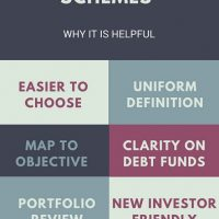 Mutual Fund Categorization and Rationalization