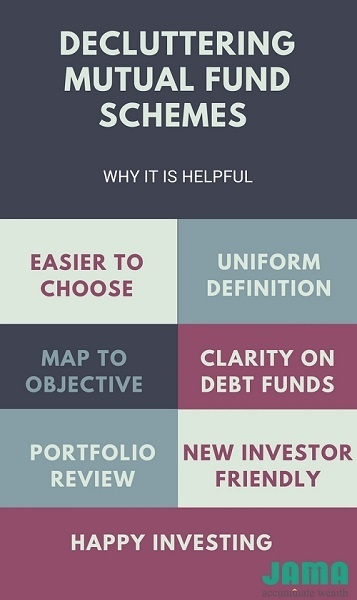 SEBI Mutual Fund Categorization and Rationalization – How it helps investors?