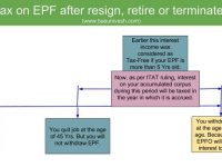 Tax on EPF after resign, retire or terminated