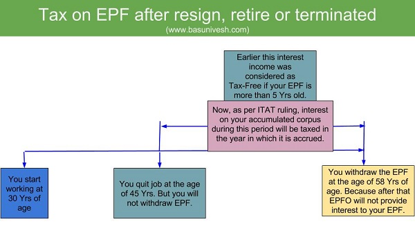 Tax On EPF After Resign Retire Or Terminated BasuNivesh