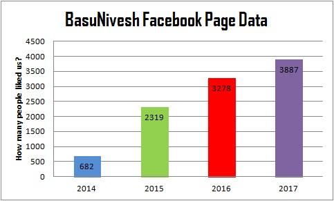 BasuNivesh Facebook Page Fans
