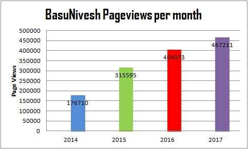 BasuNivesh Pageviews per month