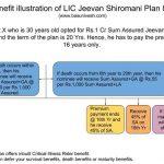 Benefit illustration of LIC Jeevan Shiromani Plan 847
