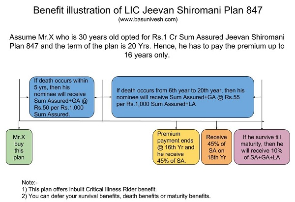 Benefit illustration of LIC Jeevan Shiromani Plan 847