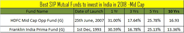 Best SIP Mutual Funds to invest in India in 2018 -Mid Cap