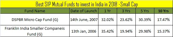 Best SIP Mutual Funds to invest in India in 2018 -Small Cap