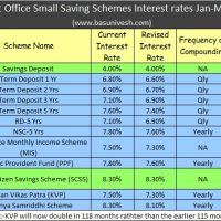 Basunivesh page 3 of 75 personal finance blog - Post office savings bonds interest rates ...
