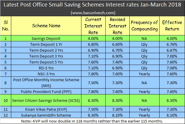 Latest Post Office Small Saving Schemes Interest rates Jan-March 2018