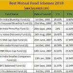 Best Mutual Fund Schemes 2018