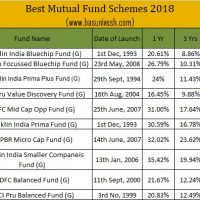 Best Mutual Fund Schemes 2018