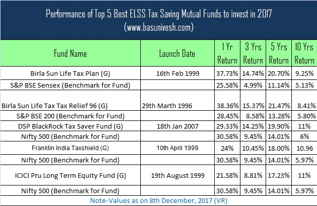 Performance of Top 5 Best ELSS Tax Saving Mutual Funds to invest in 2017