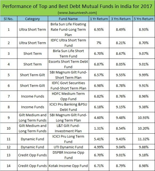 Top and Best Debt Mutual Funds to invest in 2018
