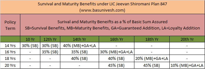 Survival and Maturity Benefits under LIC Jeevan Shiromani Plan 847