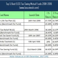 Top 5 Best ELSS Tax Saving Mutual Funds 2018-2019
