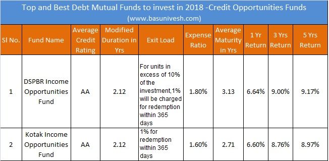 Top and Best Debt Mutual Funds to invest in 2018 -Credit Opportunities Funds