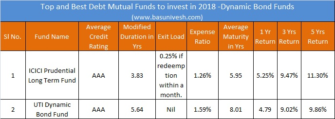 Top and Best Debt Mutual Funds to invest in 2018 -Dynamic Bond Funds