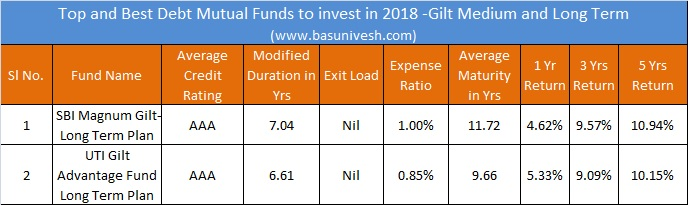 Top and Best Debt Mutual Funds to invest in 2018 -Gilt Medium and Long Term
