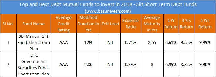 Top and Best Debt Mutual Funds to invest in 2018 -Gilt Short Term Debt Funds