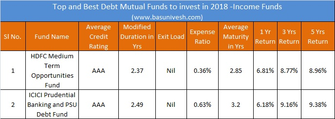 Top and Best Debt Mutual Funds to invest in 2018 -Income Funds