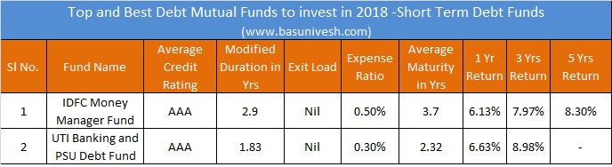 Top and Best Debt Mutual Funds to invest in 2018 -Short Term Debt Funds