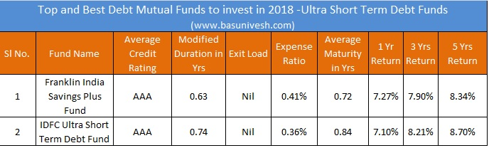 Top and Best Debt Mutual Funds to invest in 2018 -Ultra Short Term Debt Fund