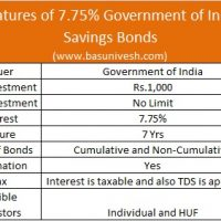 Basunivesh page 4 of 76 personal finance blog - Post office savings bonds interest rates ...