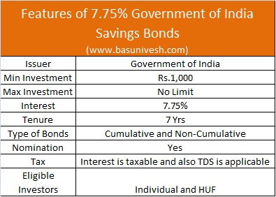 Features and Eligibility of 7.75% Government of India Savings Bonds