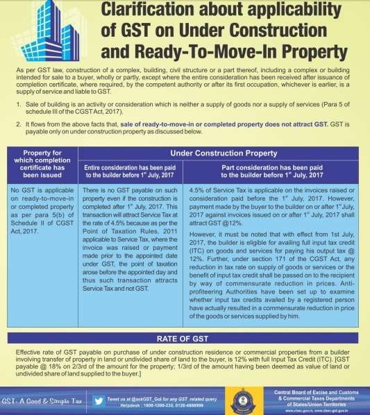 Gst Rate On Real Estate Or Under Construction Property Purchase