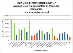 IRDA Claim Settlement Ratio 2016-17 Average Claim Amount