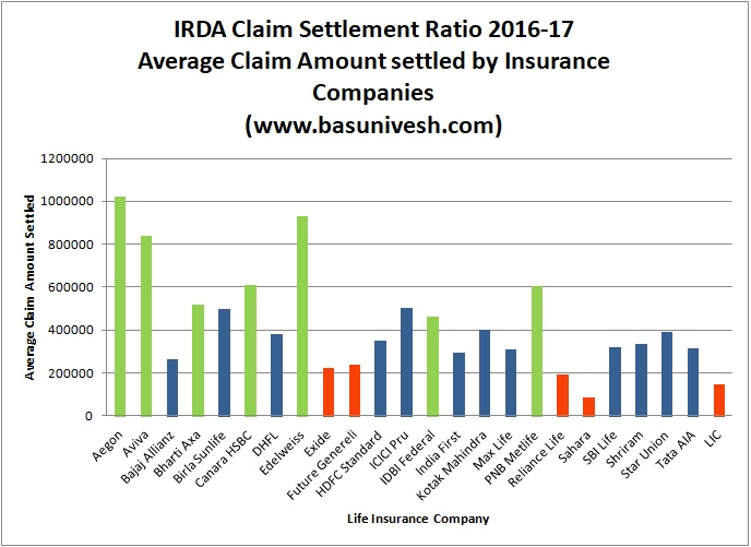 IRDA Claim Settlement Ratio 2016-17 Average Claim Amount