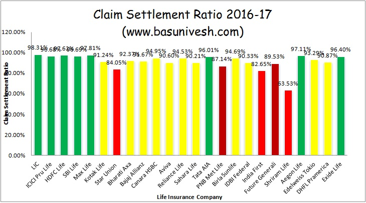 IRDA Claim Settlement Ratio 2016-17 Bar Chart