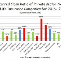 Incurred Claim Settlement Ratio 2016-17 - Private Sector Companies