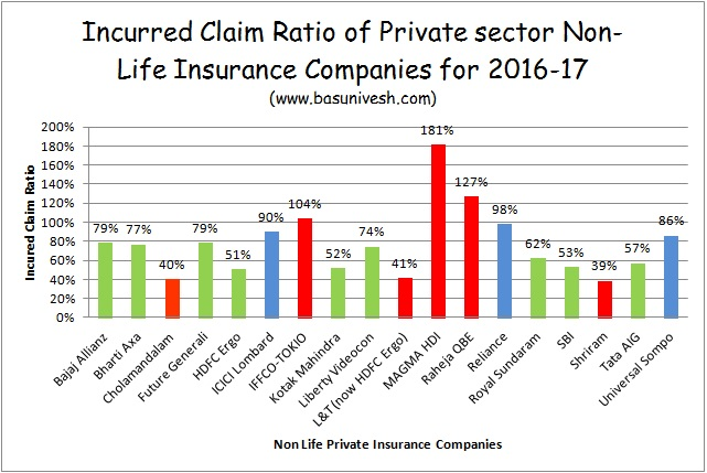 IRDA Incurred Claim Ratio 2016-17 | Best Health Insurance Company in 2018