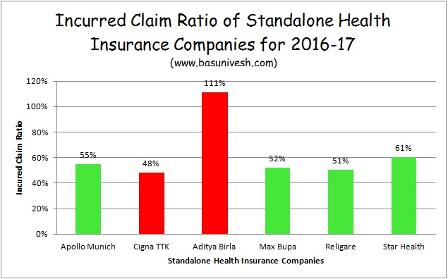 Incurred Claim Settlement Ratio 2016-17 - Standalone Health Insurance Companies