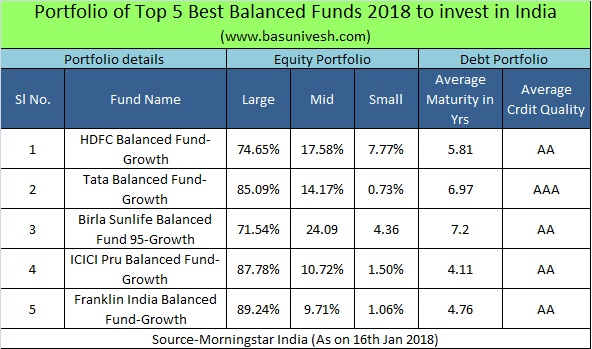 Portfolio of Top 5 Best Balanced Funds 2018 to invest in India