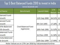 Top 5 Best Balanced Funds 2018 to invest in India