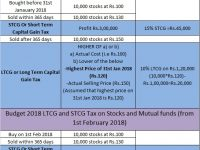 Budget 2018 LTCG Tax @ 10% on Stocks and Mutual funds