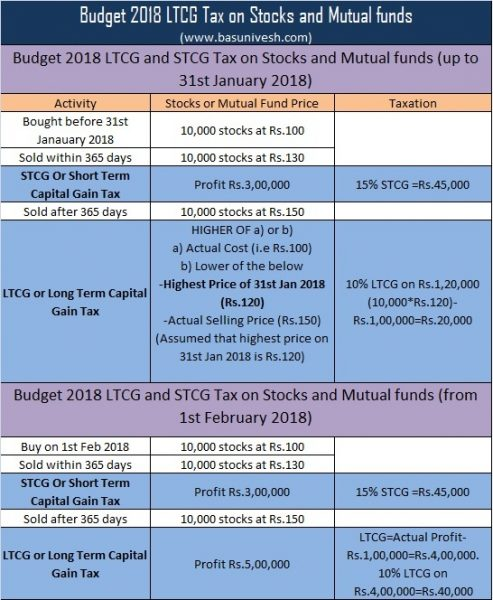 Budget 2018 LTCG Tax on Stocks and Mutual funds