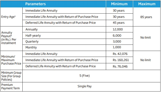 HDFC Life Pension Guaranteed Plan Eligibility