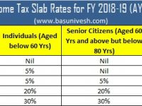 Latest Income Tax Slab Rates FY 2018-19 (AY 2019-20)