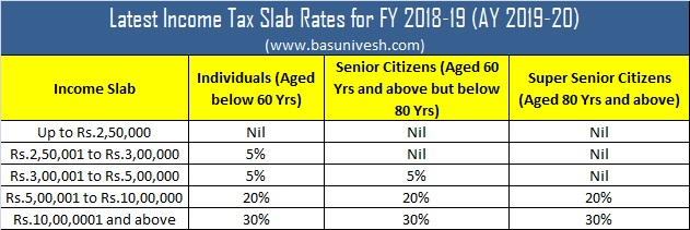 Latest Income Tax Slab Rates for FY 2018-19 (AY 2019-20)