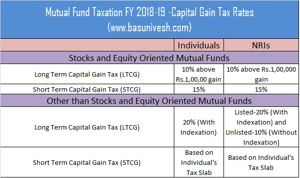 Mutual Fund Taxation FY 2018-19 -Capital Gain Tax Rate