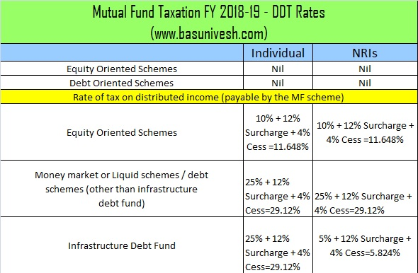 Mutual Fund Taxation FY 2018-19 - DDT or Dividend Distribution Tax