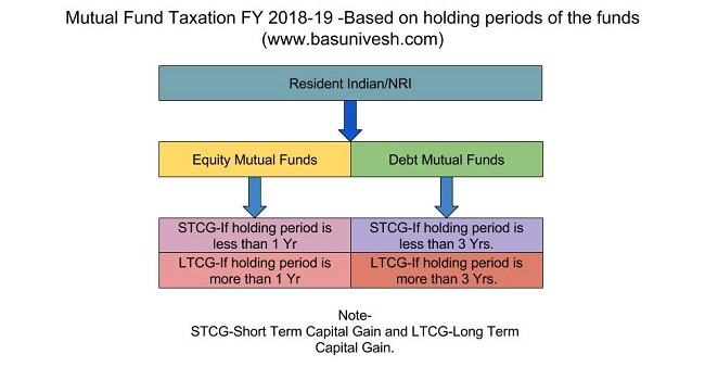 Mutual Fund Taxation FY 2018-19