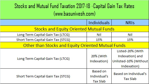 Stocks and Mutual Fund Taxation before Budget 2018
