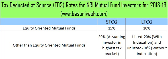 Tax Deducted at Source (TDS) Rates for NRI Mutual Fund Investors for 2018-19