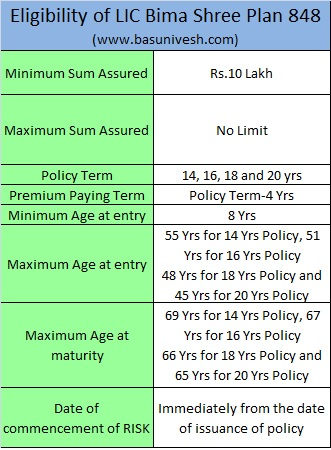 Eligibility of LIC Bima Shree Plan 848