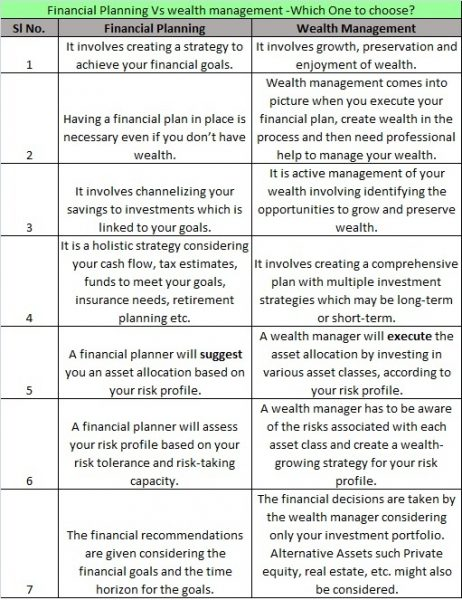 Financial Planning Vs wealth management