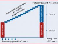 HDFC Life Sanchay – Reality check of 8% to 9% Guaranteed Addition